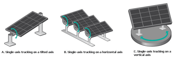 Solar Soultions- Single Axis Tracker